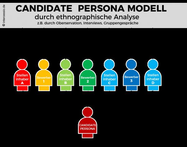 Was heißt Candidate Persona auf schlau? Hier sind 7 Umsetzungstipps aus der Praxis