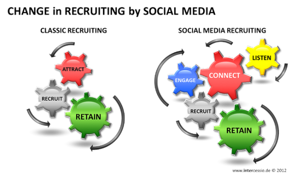 Change in Recruiting by Social Media