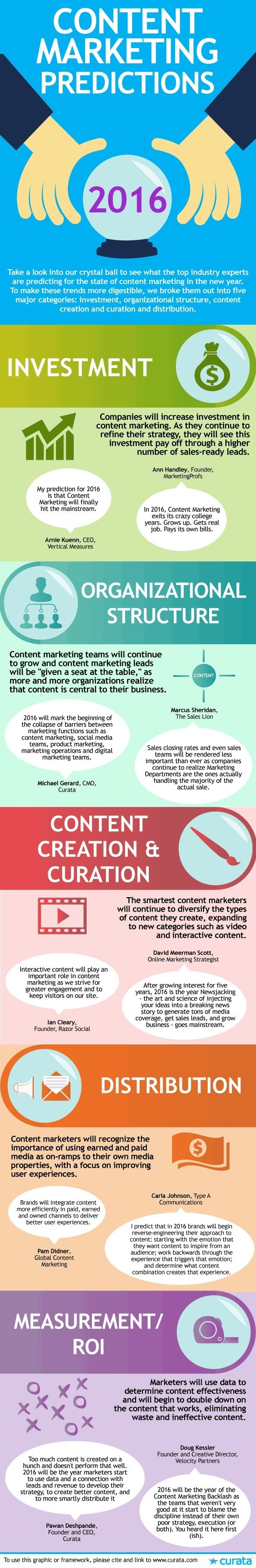 Content Marketing Prognosen 2016 - Expertenmeinungen - die Infographic