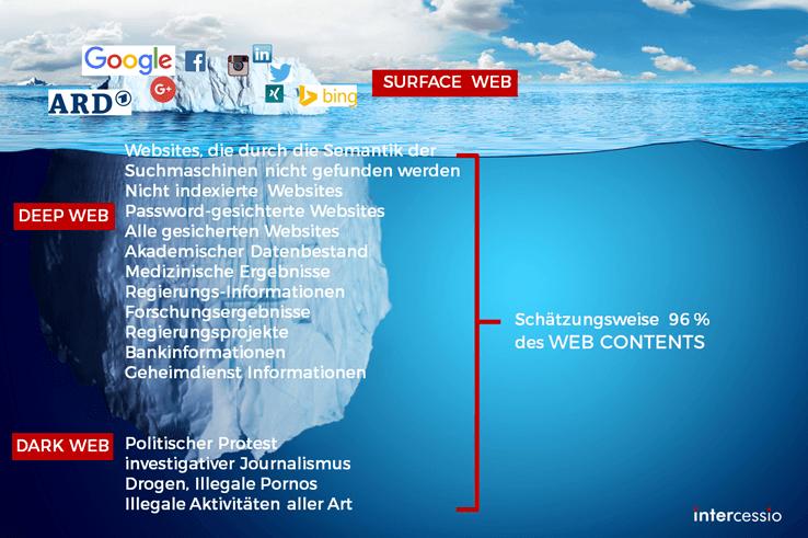 Deep Web und Dark Web Übersicht