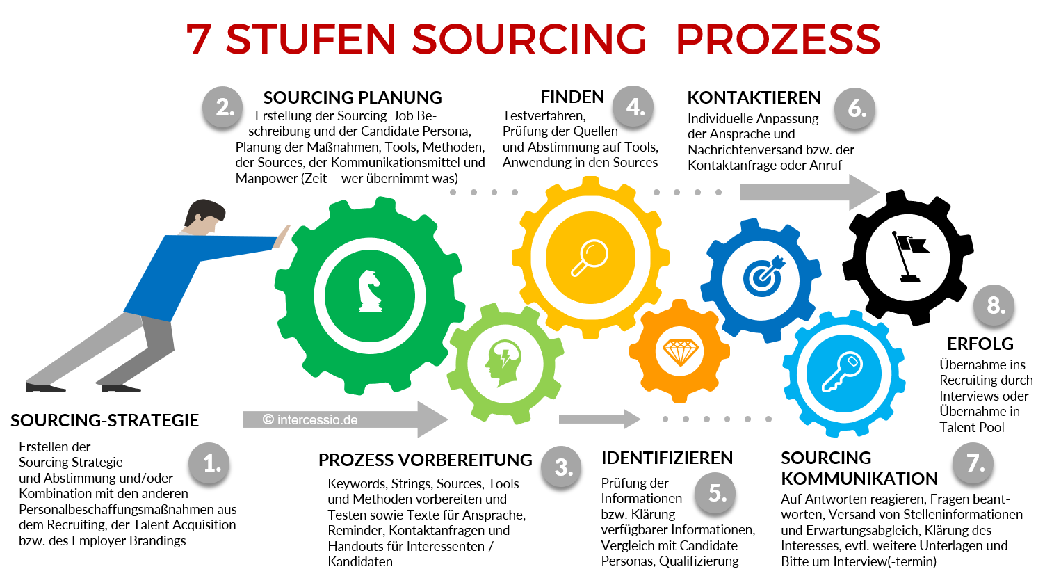 Der 7 Stufen Active Sourcing Prozess - by Intercessio