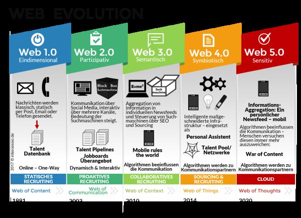 Die Web Evolution in der Digitalisierung - Infographic by Intercessio