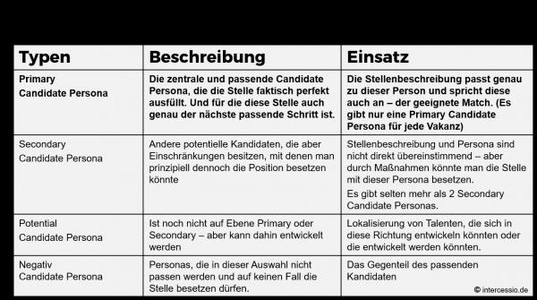 Die zentralen 4 Candidate Personas - by Intercessio