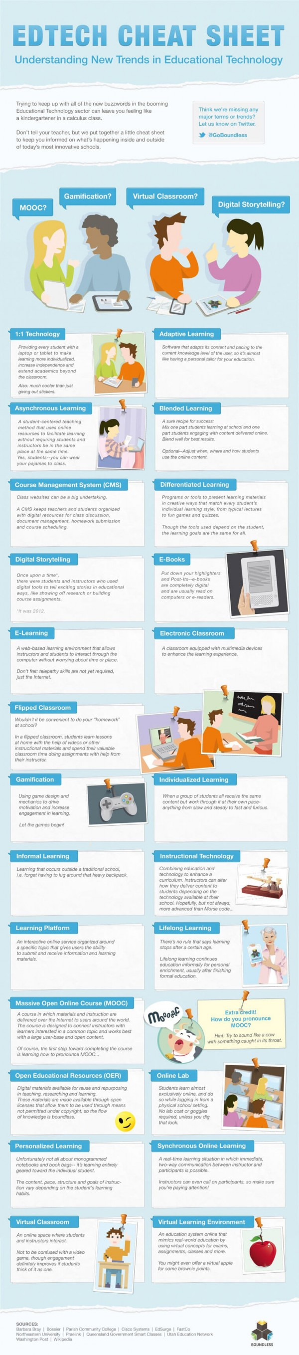 Infographic - Digital Learning Buzzwords Educational und Educational Tech Buzzwords