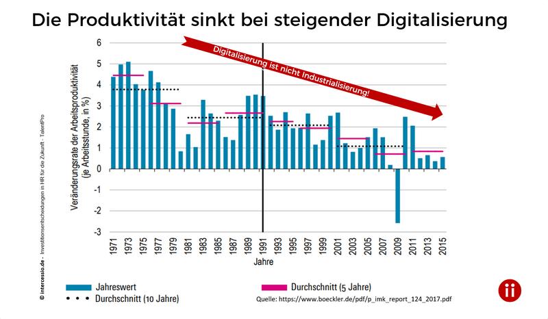 Digitalisierung steigert nicht per se die Produktivität - HR-Investitionsentscheidungen für die Zukunft