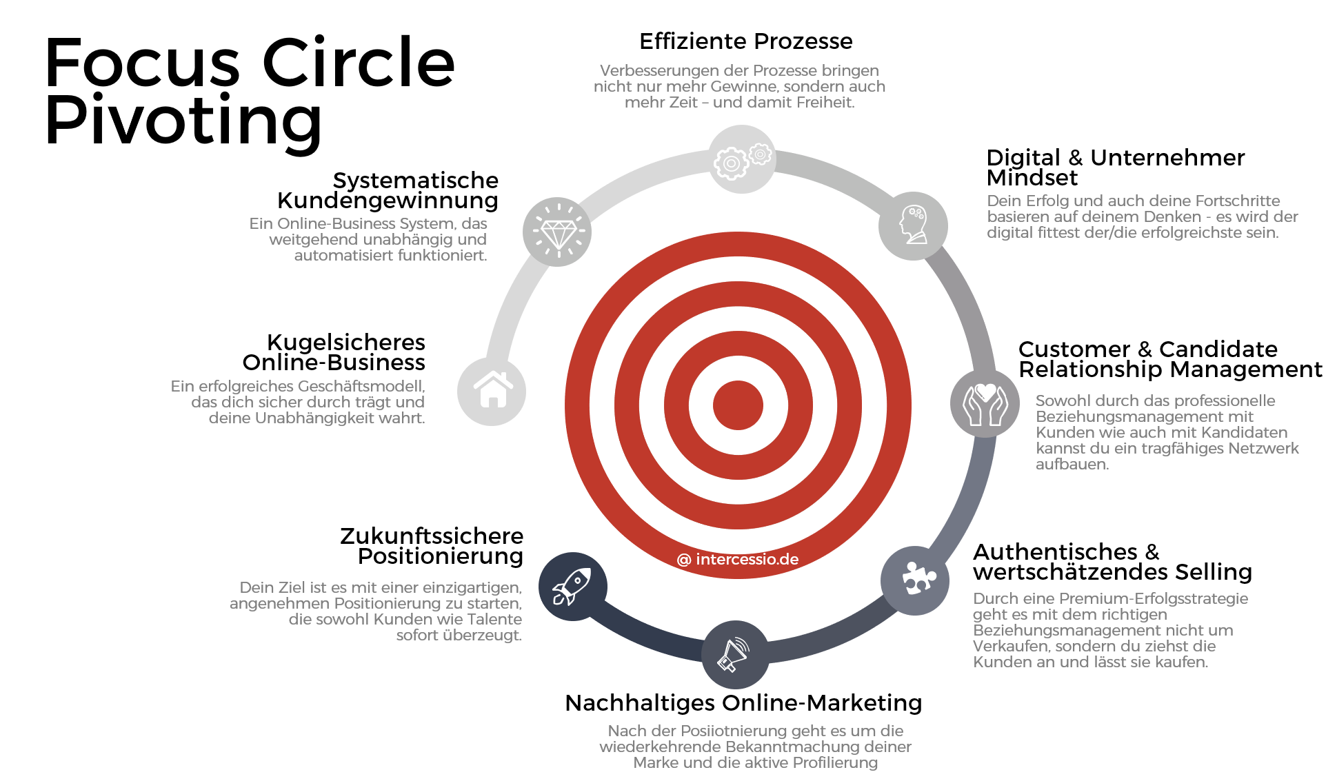 Focus Circle Pivoting by Intercessio - Recruitment Online-Business