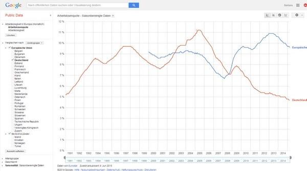 HR-Analytik - Google Public Data - Intercessio Blogpost