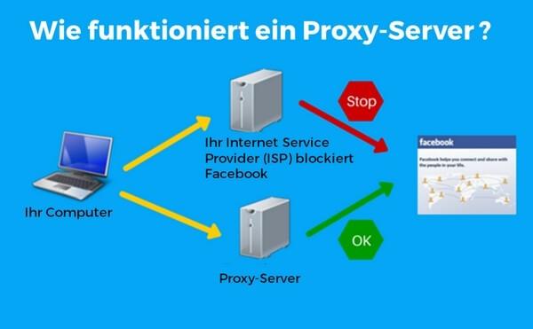 HR-Hacking Funktion von Proxy-Servern