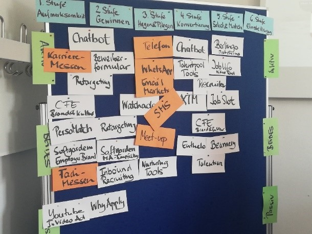 HR-Inspiration auf dem HR Innovation Day 2019 - Abbildung der Talent Acquisition Tools - Workshop B.Braehmer