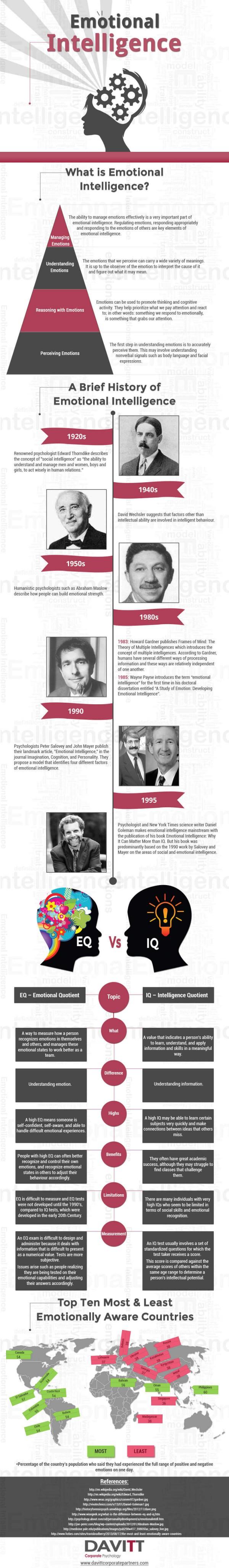 Infographic - Emotionale Intelligenz - wichtig für erfolgreiche Recruiter