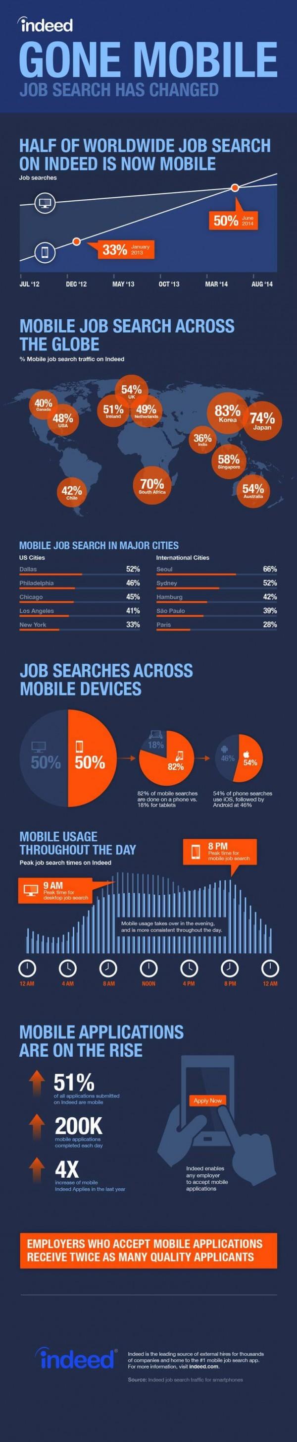 Infographic - Mobile Recruiting die Jobsuche hat sich extrem geändert