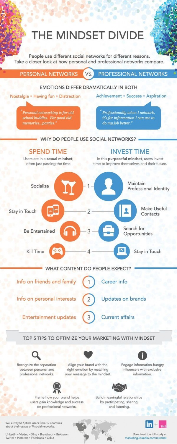 Infographic - Wie sich das User Mindset in Business bzw. Privat Social Networks verhält