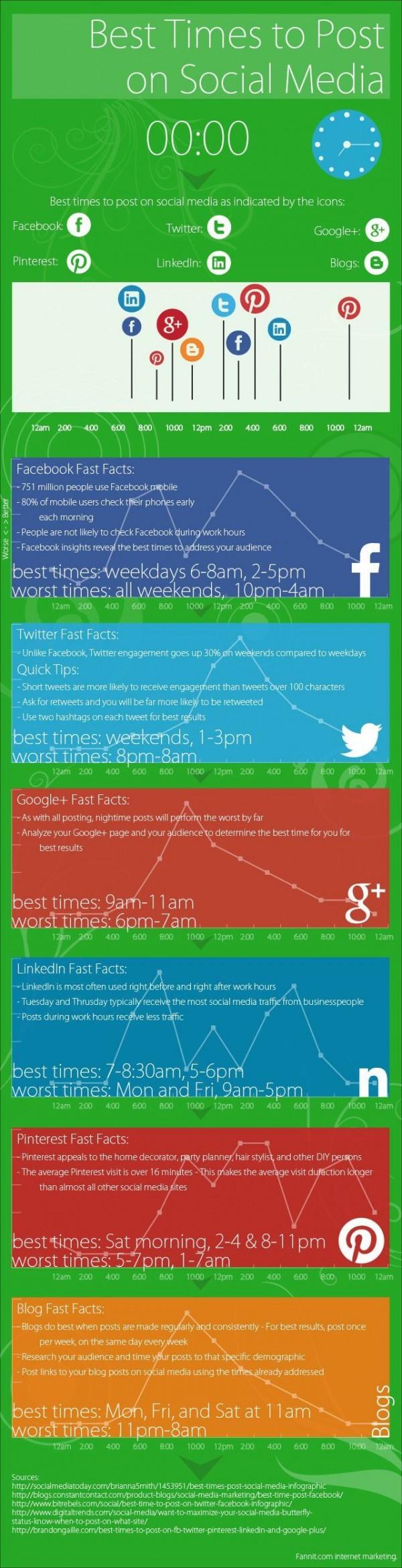 Infographic für Beste Zeit für Jobpostings