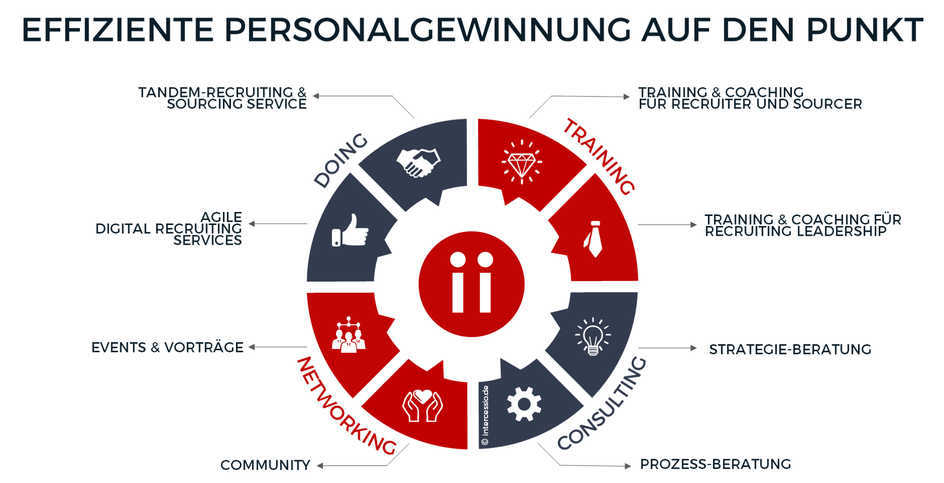 Intercessio - Effiziente Personalgewinnung auf den Punkt - Talent Acquisition Transformation