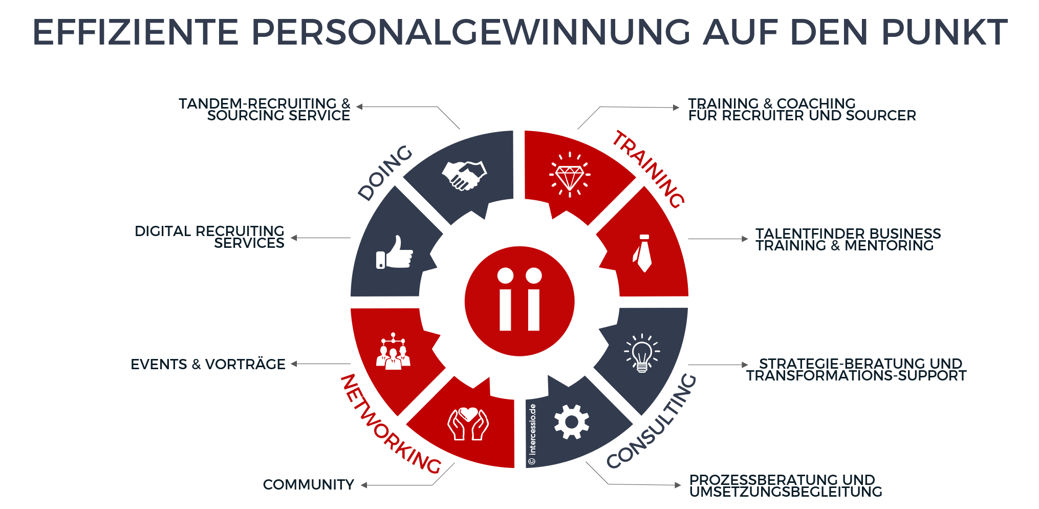 Intercessio - Effiziente Personalgewinnung auf den Punkt - Talent Acquisition für Talentfinder
