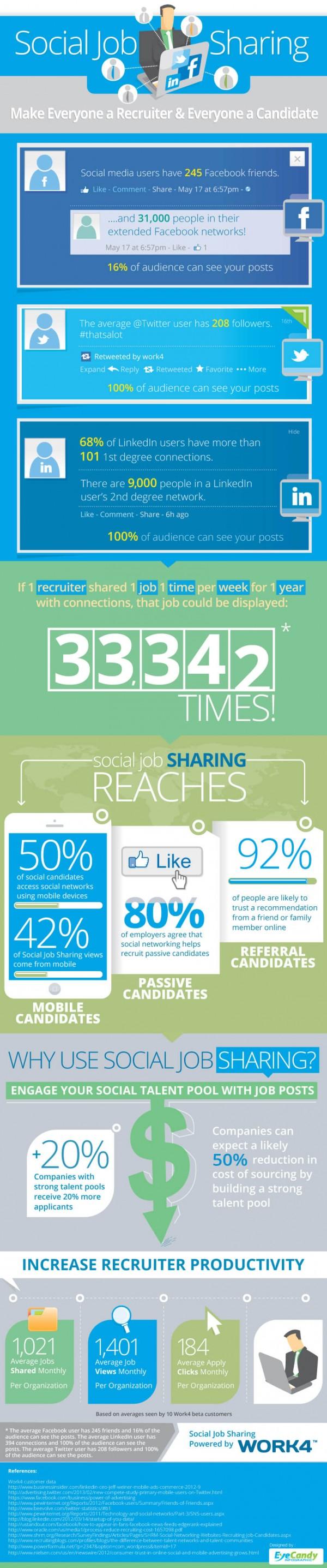 Job Posting Infographic zu Social JobSharing