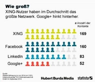 Job Posting Social Job Sharing Statista-Befragung