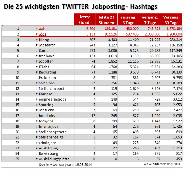Jobs twittern zentrale Jobposting Hashtags
