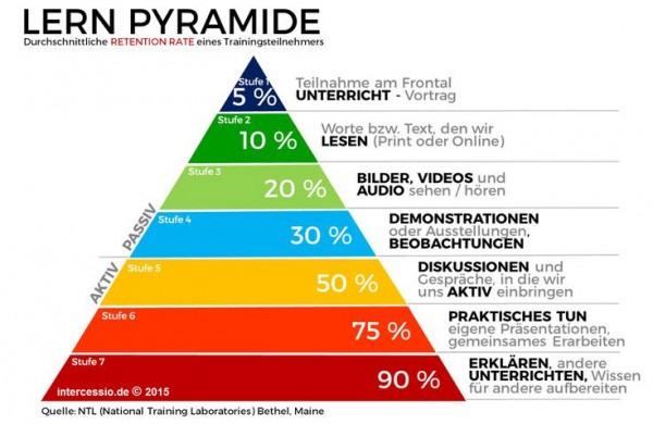 Lernpyramide für Digitales Lernen von NTL - Darstellung by Intercessio