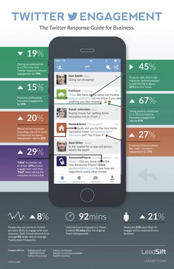 Mobile Recruiting ohne Twitter? Geht gar nicht! 10 Fakten [Infographic]