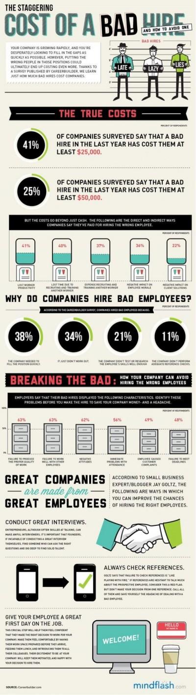 Recruiting Die Kosten einer Fehlbesetzung Infographic