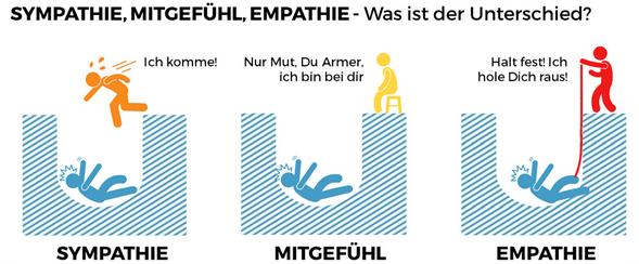 Sympathie Mitgefühl Empathie Unterschied