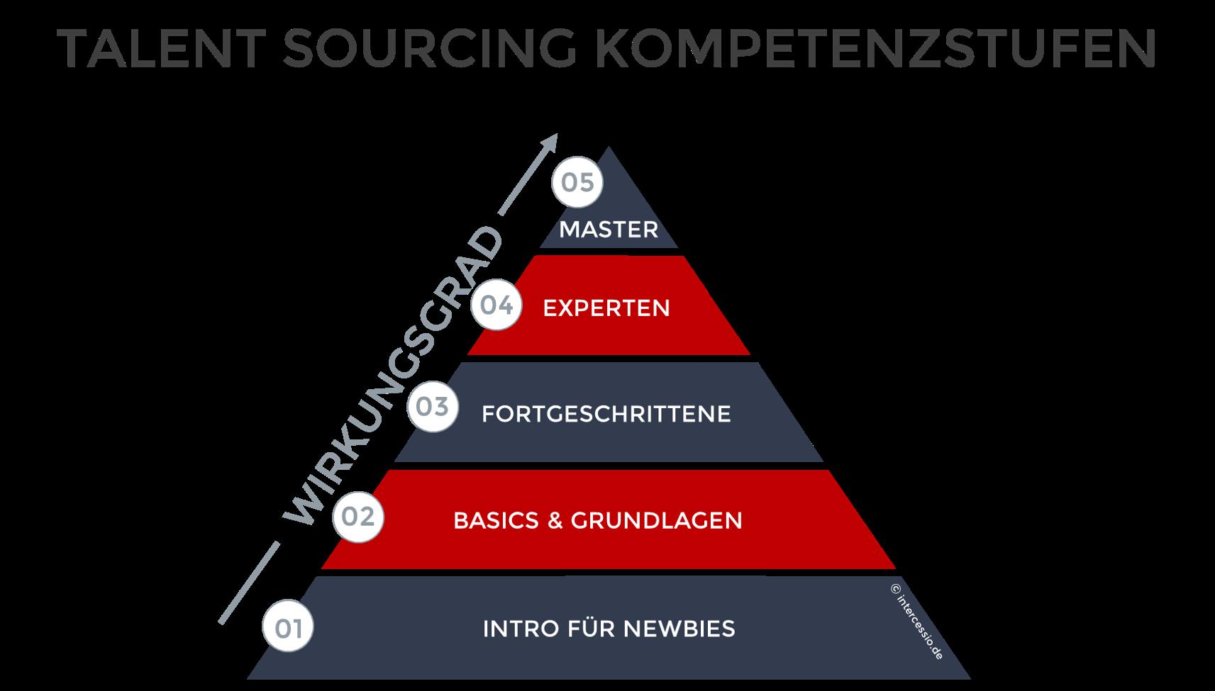 Talent Sourcing Kompetenzstufen by Intercessio Academy - Active Sourcing Erfolg