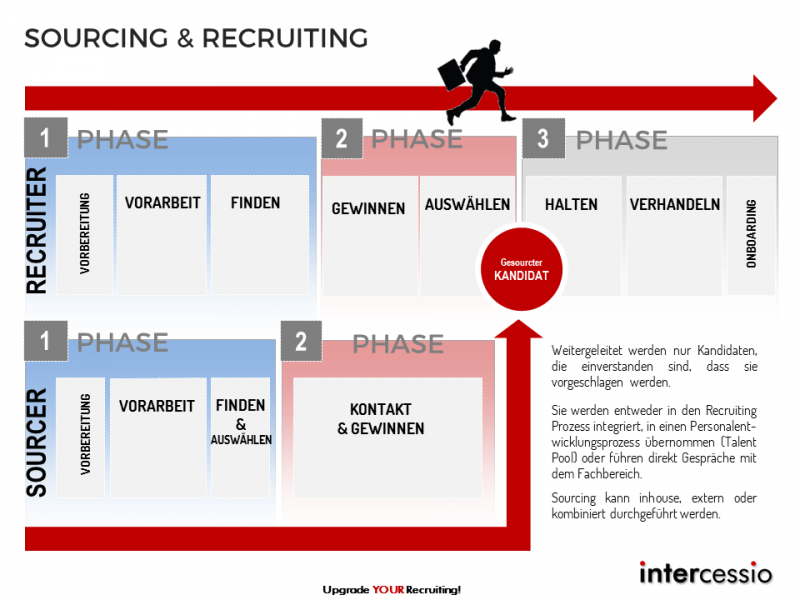 Unterschied Prozess Vergleich Recruiting und Sourcing