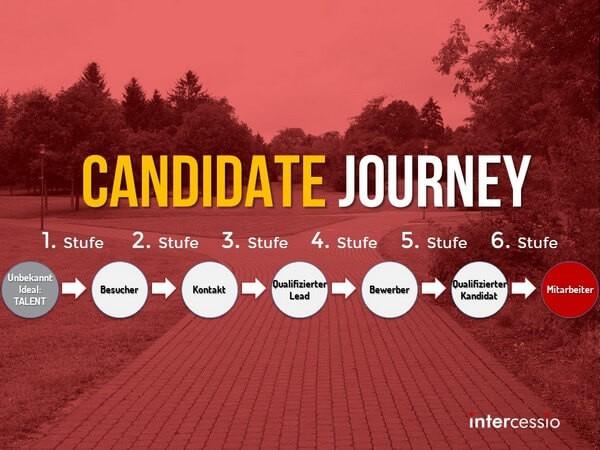 Veränderte Online Candidate Journey durch die Digitalisierung