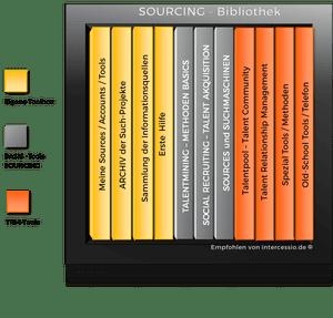 Vorschlag einer Sourcing-Bibliothek