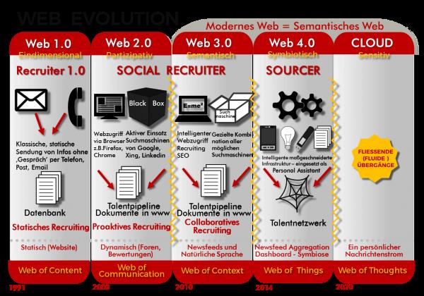 Web-Evolution Infographic by Intercessio