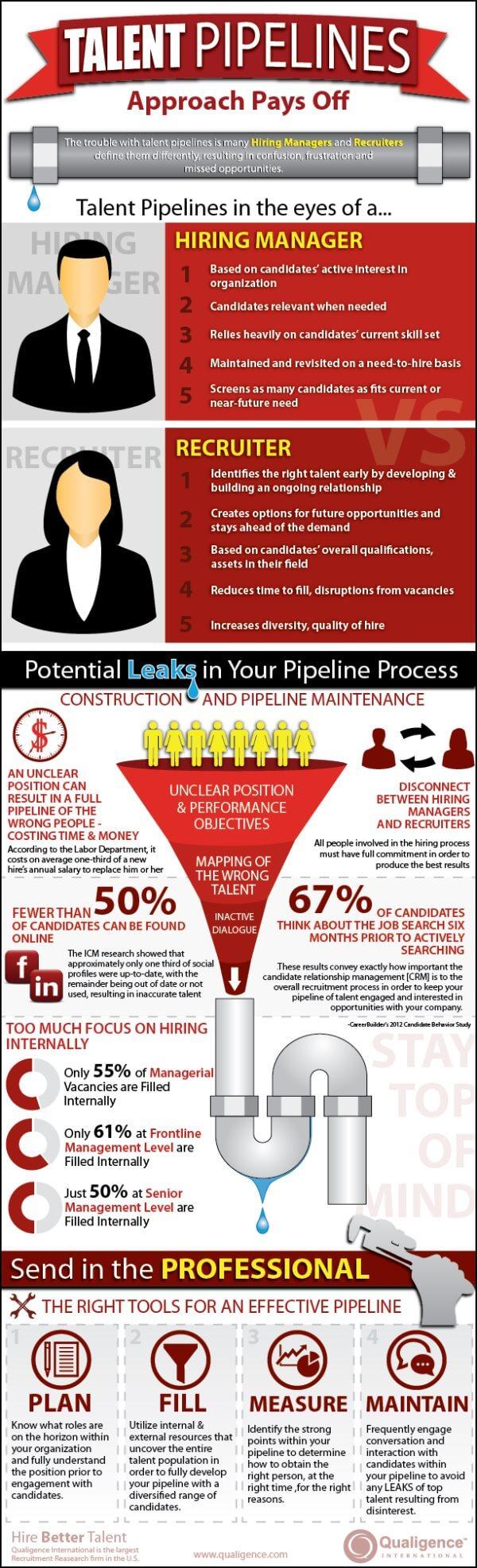 Wie entwickle ich erfolgreiche Talent Pipelines? - Infographic